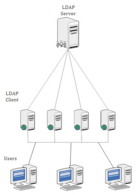 LDAP How to | Linux Explore