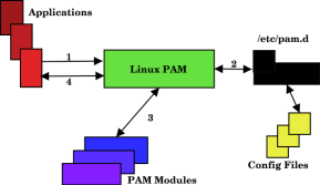 PAM with Radius Authentication