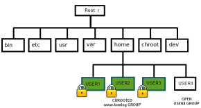 Chroot SFTP Users for Web Hosting Server.