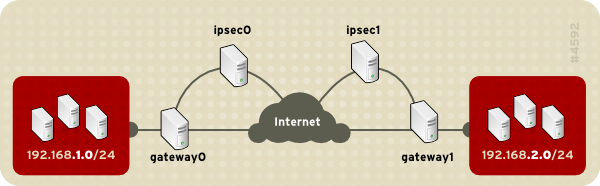 IPSec Communication  for VPN Setup in CentOS 6 / RHEL 6.3