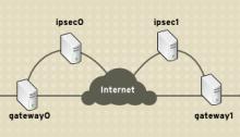 IPSec image